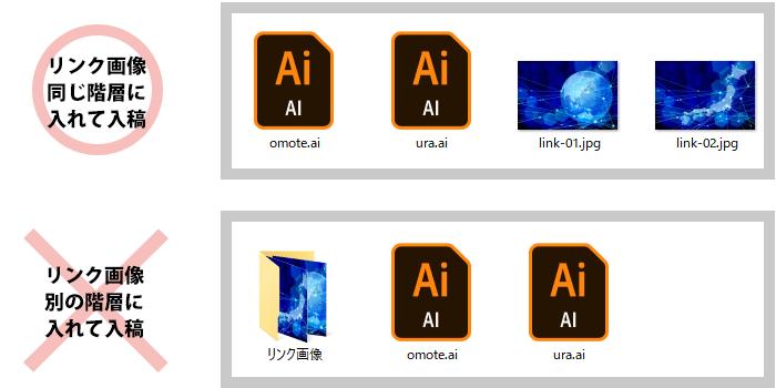 画像などをリンク配置する場合は、必ずリンク画像を「同階層」に入れて一緒に入稿します。