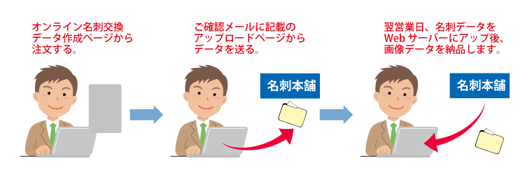 オンライン名刺交換用データセット作成サービスのご注文の流れの画像です。